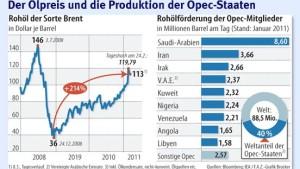 Ringen um höhere Ölförderung