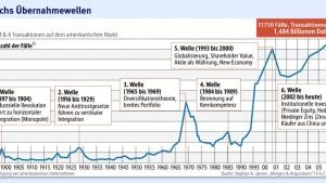 Nur große Übernahmen wurden mit Aktien bezahlt