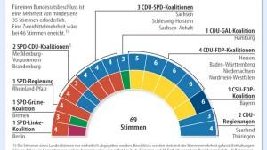 Länder machen Weg frei - oder bockt die FDP doch noch?