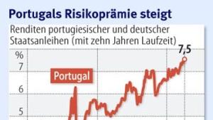 Wachsender Druck auf Portugal