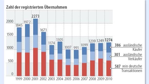 Infografik / Unternehmensübernahmen mit deutscher Beteiligung