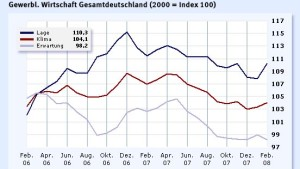 Ifo-Geschäftsklima abermals überraschend gestiegen