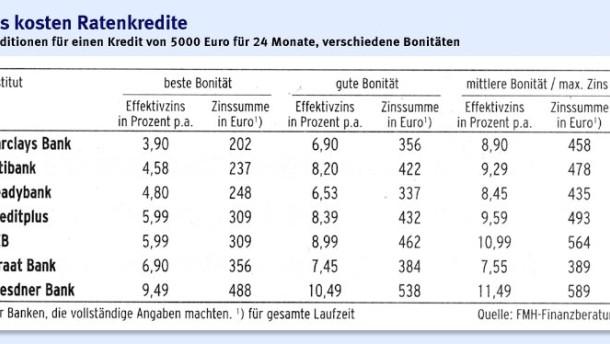 Infografik / Konditionen verschiedene Bonitäten / Das kosten Ratenkredite
