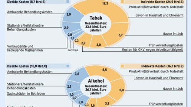 Spieler aus Deutschland verzocken 70 Milliarden Euro jährlich
