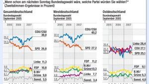 Allensbach: Union und FDP vor Linksbündnis