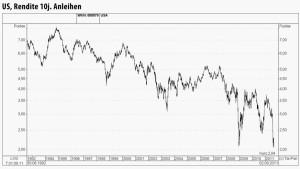 Renditen in Amerika rutschen auf den tiefsten Stand seit 1946