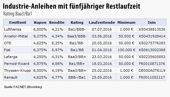 Einen Kupon von 5,75 Prozent jährlich bietet eine Deutsche-Bank-Anleihe der WGZ Bank, unabhängig davon, wie sich die Aktie des Kreditinstituts entwickelt.