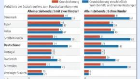 Infografik / Sozialtransfers / Große Unterschiede