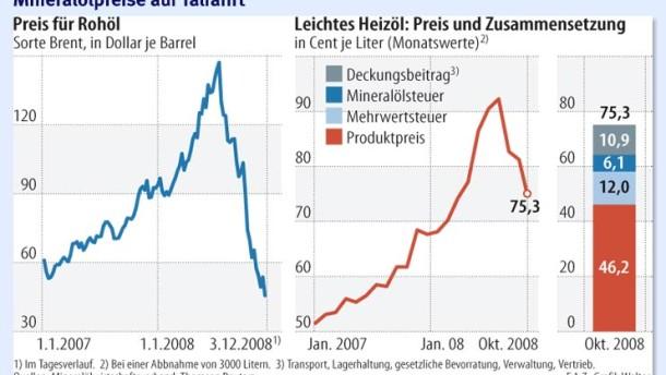 Der Preis für Heizöl ist deutlich gefallen