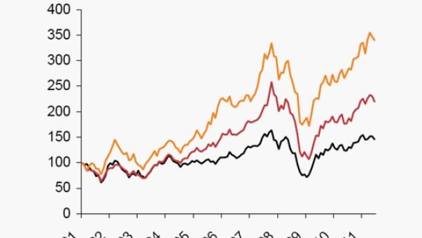 Warum die Börse in Taiwan im regionalen Börsenvergleich lahmt