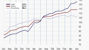 Ifo-Index steigt erstmals seit drei Monaten