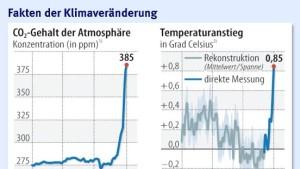 Die Erde erwärmt sich schneller