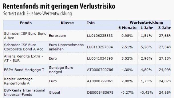 Euro-Rentenfonds zahlen sich für Risikoscheue aus