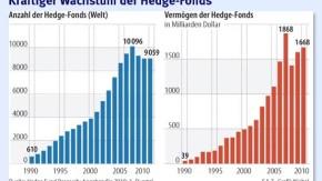 Infografik / Kräftiger Wachstum der Hedge-Fonds