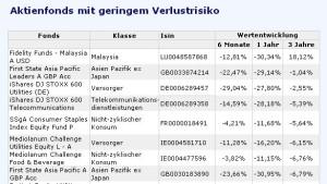 Anleger fliehen aus Aktienfonds
