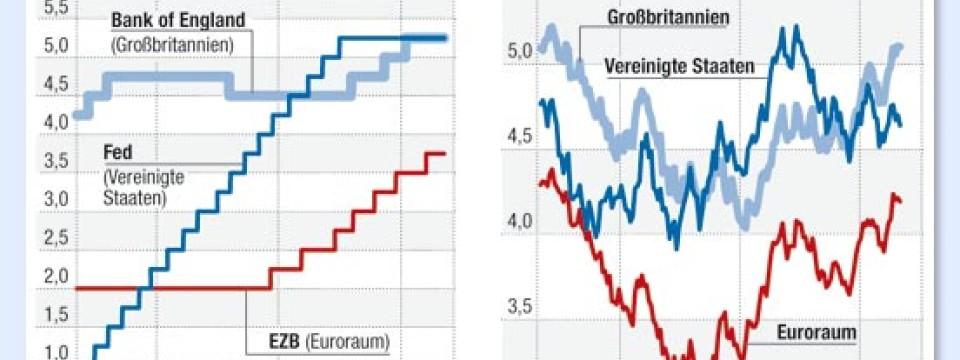 Auf der Märkte-Seite von lolg.pw finden Sie eine Übersicht über die Entwicklung aller wichtigen Indizes, Rohstoffe, Zinsen und Währungen.
