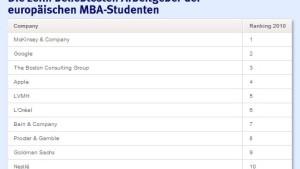 MBA-Studenten streben in die Beraterbranche