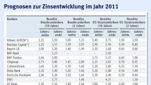 Banken rechnen mit steigenden Zinsen
