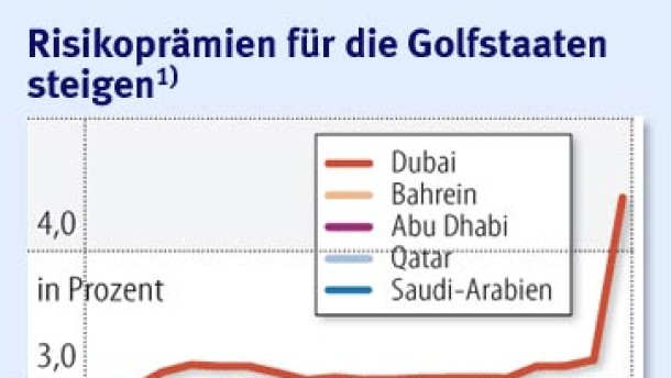 Dubai schockt die Finanzmärkte