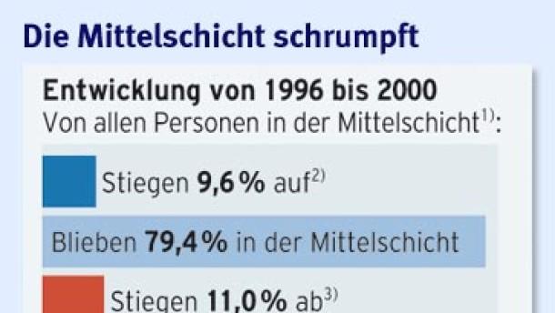 In Deutschland stimmt die Balance nicht mehr
