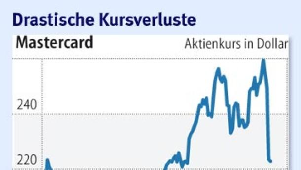 Fed schockt die Kreditkartenbranche