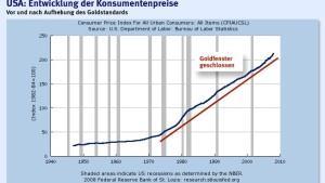 Bernanke wird die Inflation ignorieren