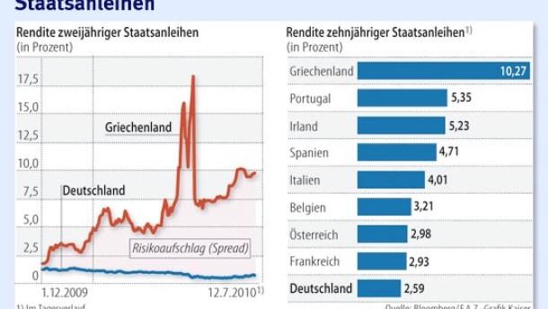 Griechenland traut sich auf den Geldmarkt