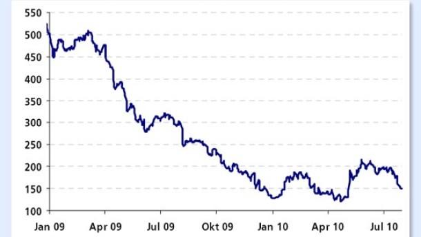 Peru-Staatsanleihen eignen sich weiter als Depotbaustein