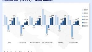 Das neue Jahr bringt an den Balkan-Börsen einen Stimmungswechsel