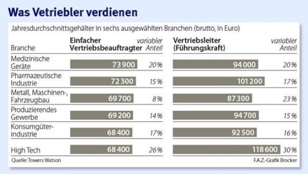 Brief Und Verbundzusteller Gehalt : Vergütung im vertrieb provision auf dem prüfstand recht