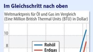 Teures Öl treibt Gaspreis 20 Prozent hoch