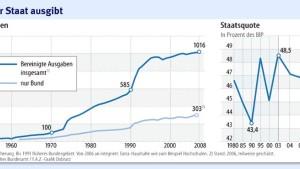 Fatales Gesetz: Stetig steigen die Staatsausgaben