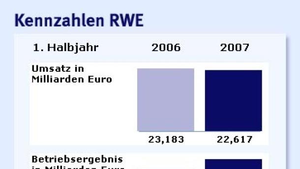 RWE hebt Prognose an