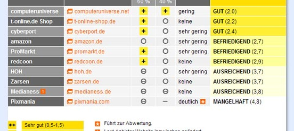 "4d4e5f2f1c2e36 Online-Shops im Test: Amazon ist nur ""befriedigend"" - Digital - FAZ"