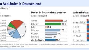 Infografik / Sieben Millionen Ausländer in Deutschland