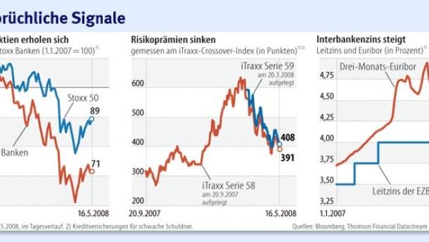 Die Finanzmärkte geben verschiedene Signale