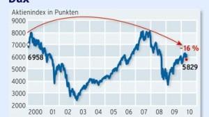Gute Aktien, schlechte Aktien