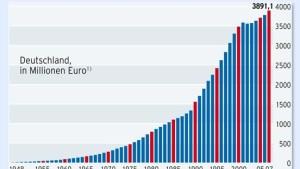 Warum läuft in der Wirtschaft ohne Kredite nichts?