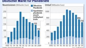 Deutsche Banken meiden den Jumbo