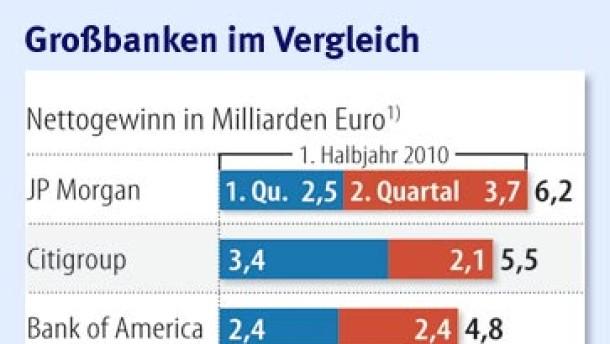 Die Börse begeistert sich für die Schweizer UBS