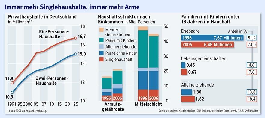 Singlehaushalte deutschland