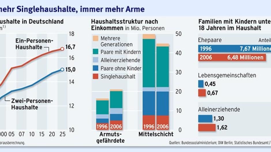 mehr singlehaushalte in deutschland