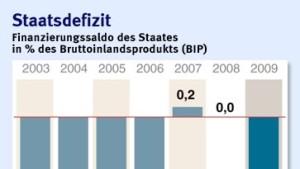 Defizitquote erreicht 3,3 Prozent
