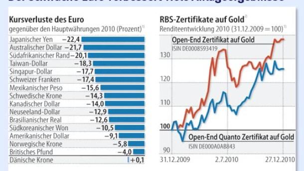 Manchen Zertifikate-Anlegern entgehen die Währungsgewinne