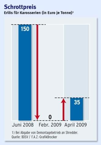 Abwracken: Wohin bloß mit dem ganzen Schrott! - Wirtschaftspolitik - FAZ