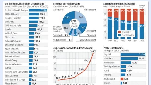 Brief Und Verbundzusteller Gehalt : Rechtsanwälte sittenwidrige gehälter recht und gehalt faz