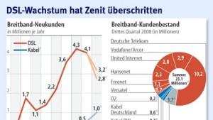 """""""Maximal vier DSL-Anbieter bleiben übrig"""""""