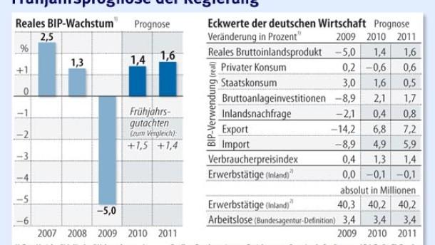 Rentner müssen auch 2011 mit Nullrunde rechnen