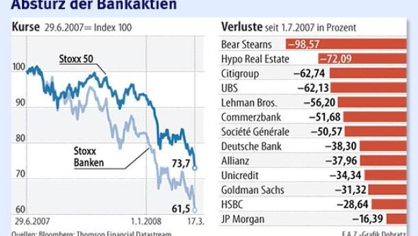 Flucht aus den Bankaktien