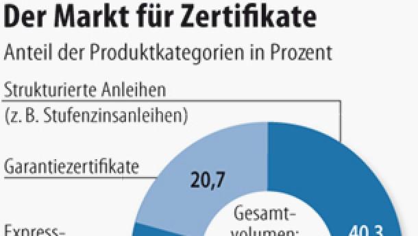 Steigende Zinsen belasten fast alle Zertifikate